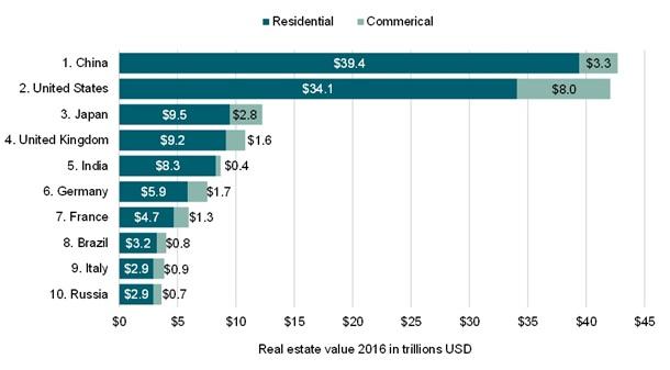 Вся недвижимость в мире стоит $200 трлн