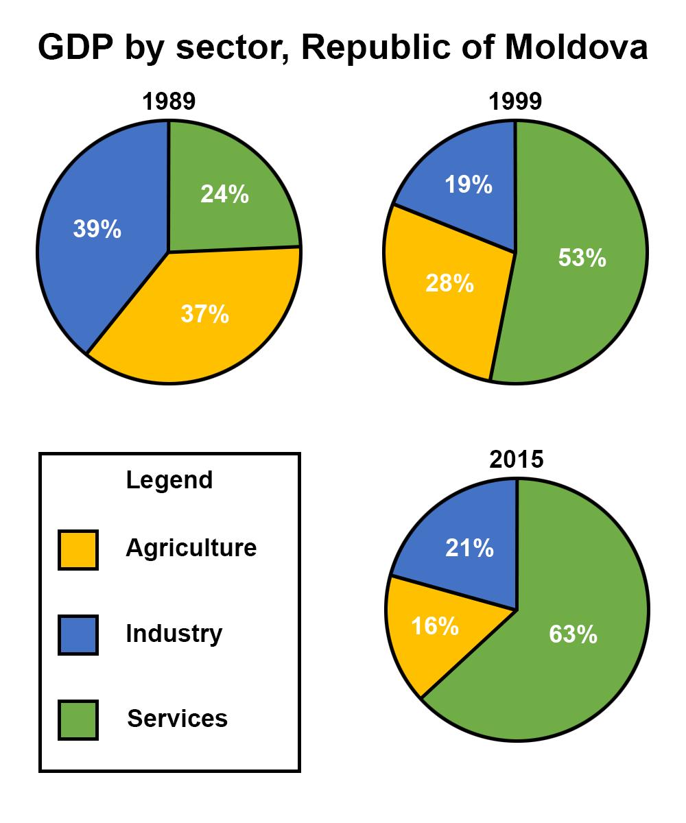 Экономика Молдавии в цифрах: основные отрасли, показатели и динамика