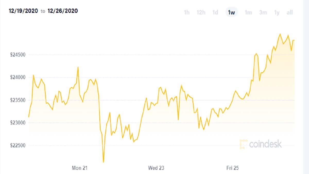 Дойдёт ли курс биткоина до 100 тысяч долларов?