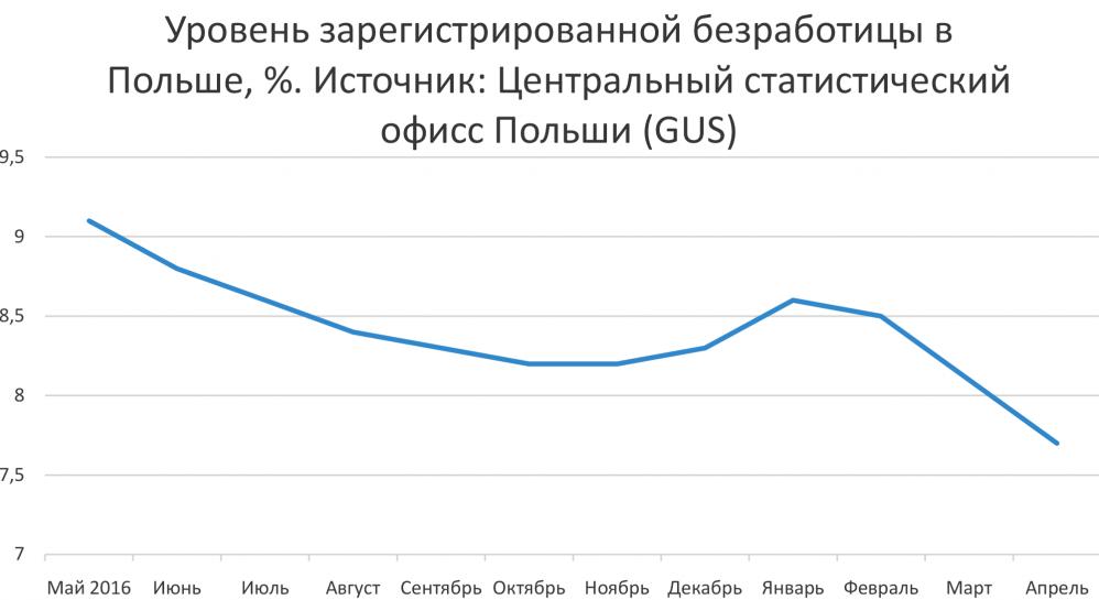 Польское Бюро по трудоустройству фиксирует минимальные уровни безработицы в целом по стране. Но кое-где есть двузначные цифры