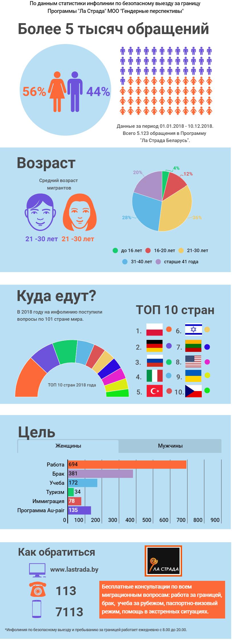 Белорусские мигранты - 2018: рейтинг стран выезда. Портрет белорусского мигранта